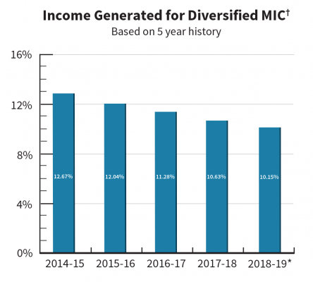 †Income generated is the total net interest and fee income the fund has earned, less the interest paid out on leveraged capital for the specified period.