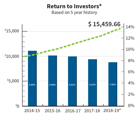 * The data shown reflects historical dividend performance. This assumes an initial $10,000.00 contribution made on April 1, 2014 (the beginning of AWM Diversified MIC's 2014-2015 fiscal year) and that dividends were received tax free and fully reinvested into additional preferred shares of AWM Diversified MIC.