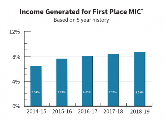 AWC_FPMIC_IncomeGenerated12-2019